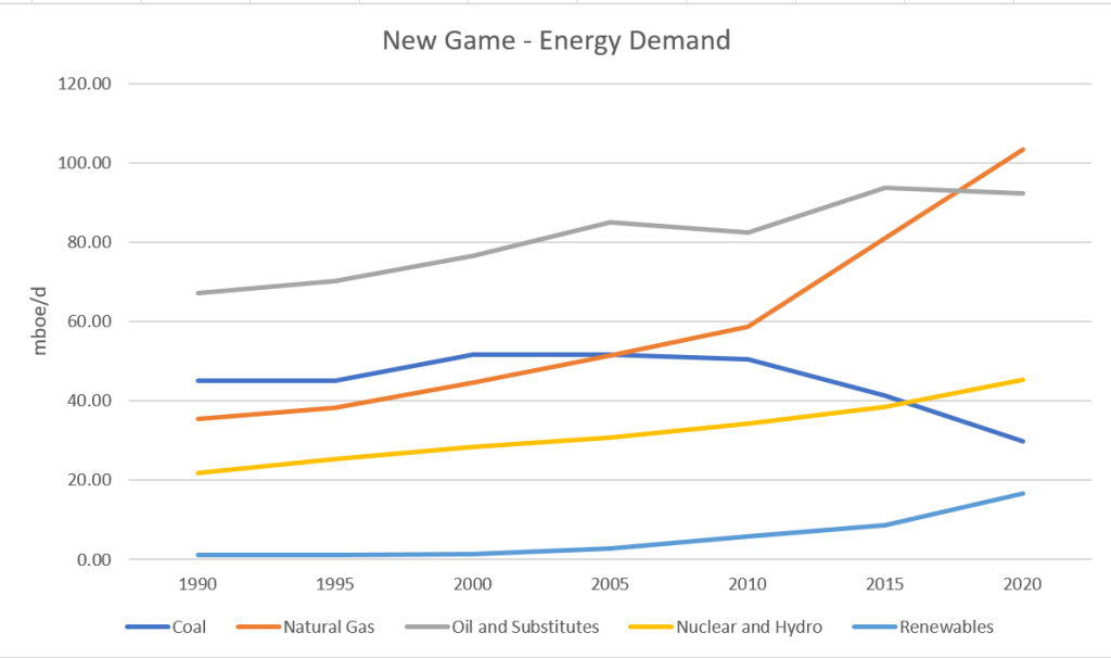 New Game - Energy Demand